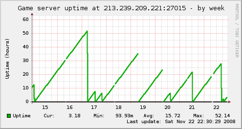 uptime-week.png