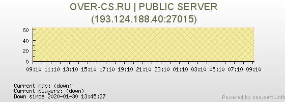 http://css.setti.info/stats/server/193.124.188.40:27015/playergraph.png